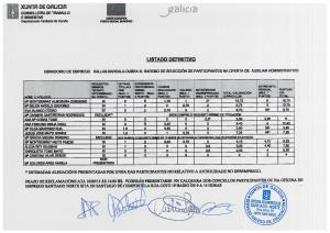 Listado definitivo coas puntuacións totais do persoal directivo, docente e de apoio do Obradoiro de Emprego Xallas-Barcala-Dubra III 003