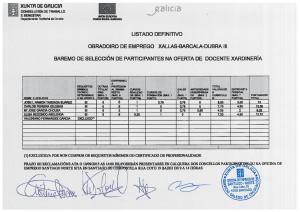 Listado definitivo coas puntuacións totais do persoal directivo, docente e de apoio do Obradoiro de Emprego Xallas-Barcala-Dubra III 005