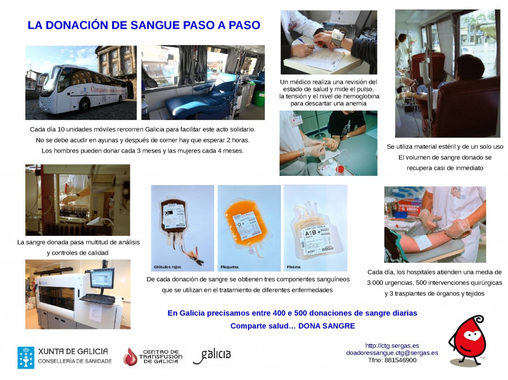 (2016 - 02 - 08) la donacion de sangre paso a paso